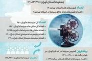 اطلاعات آمارى سرانه سینماهاى استان تهران تا شهریور ماه ١٣٩٥